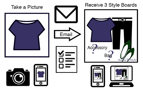 Personal Styling with your Wardrobe How it works
